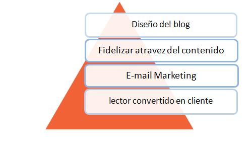grafica-email-blog